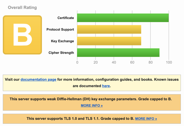 Screenshot of Qualys SSL results